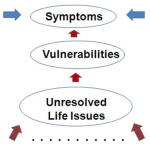"Figure 1. A representation of the medical model conceptualisation of the relationship between ""symptoms"" and ""treatment."""